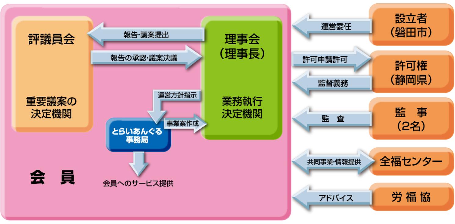 設立者と運営説明図