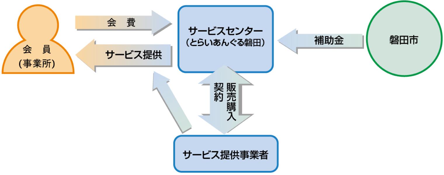 財源説明図